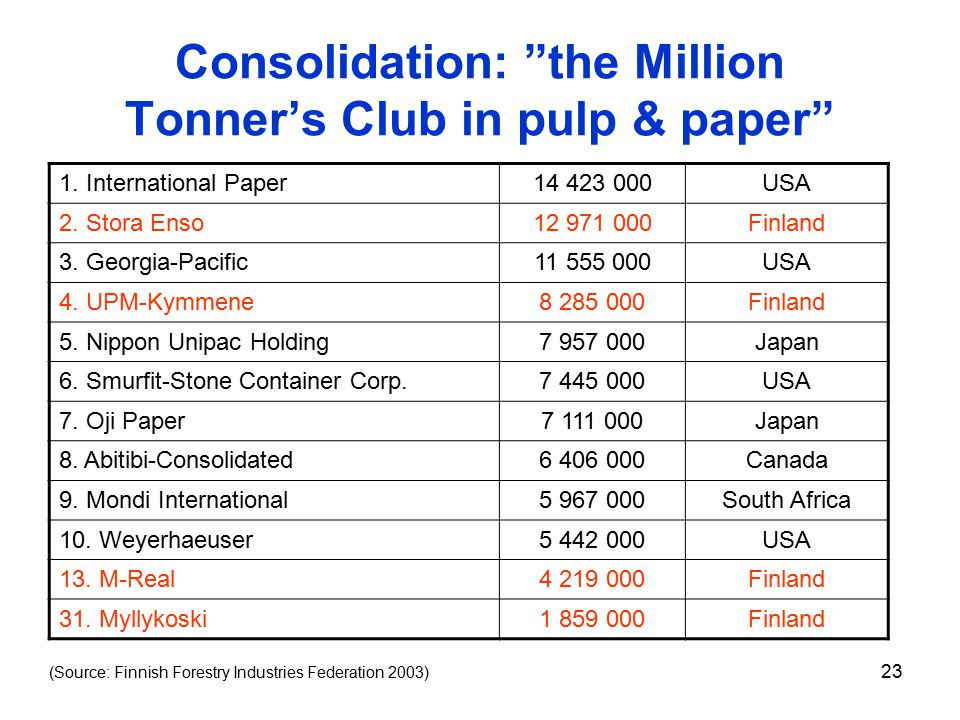 23 Consolidation: the Million Tonner's Club in pulp & paper 1.