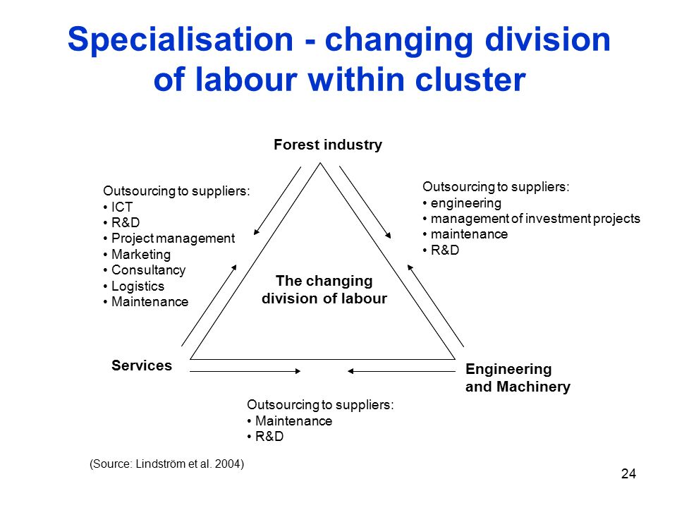 24 Specialisation - changing division of labour within cluster The changing division of labour Services Forest industry Engineering and Machinery Outsourcing to suppliers: engineering management of investment projects maintenance R&D Outsourcing to suppliers: ICT R&D Project management Marketing Consultancy Logistics Maintenance Outsourcing to suppliers: Maintenance R&D - (Source: Lindström et al.