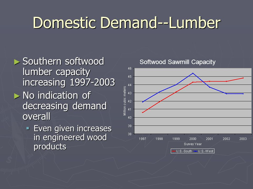 Domestic Demand--Lumber ► Southern softwood lumber capacity increasing 1997-2003 ► No indication of decreasing demand overall  Even given increases in engineered wood products Softwood Sawmill Capacity