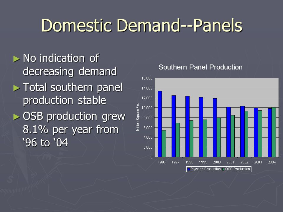 Domestic Demand--Panels ► No indication of decreasing demand ► Total southern panel production stable ► OSB production grew 8.1% per year from '96 to '04 Southern Panel Production