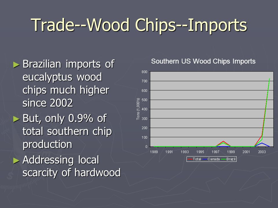 Trade--Wood Chips--Imports ► Brazilian imports of eucalyptus wood chips much higher since 2002 ► But, only 0.9% of total southern chip production ► Addressing local scarcity of hardwood Southern US Wood Chips Imports