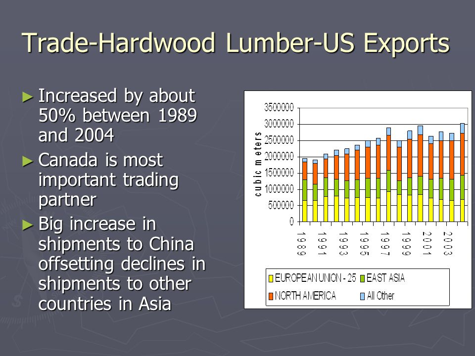 Trade-Hardwood Lumber-US Exports ► Increased by about 50% between 1989 and 2004 ► Canada is most important trading partner ► Big increase in shipments to China offsetting declines in shipments to other countries in Asia