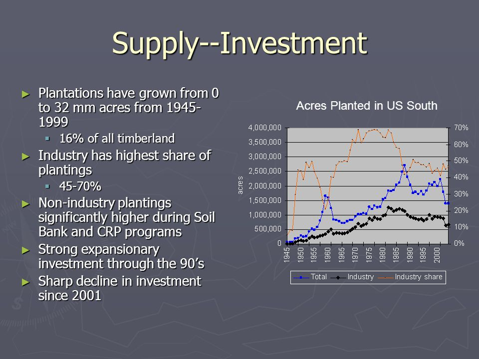 Supply--Investment ► Plantations have grown from 0 to 32 mm acres from 1945- 1999  16% of all timberland ► Industry has highest share of plantings  45-70% ► Non-industry plantings significantly higher during Soil Bank and CRP programs ► Strong expansionary investment through the 90's ► Sharp decline in investment since 2001 Acres Planted in US South