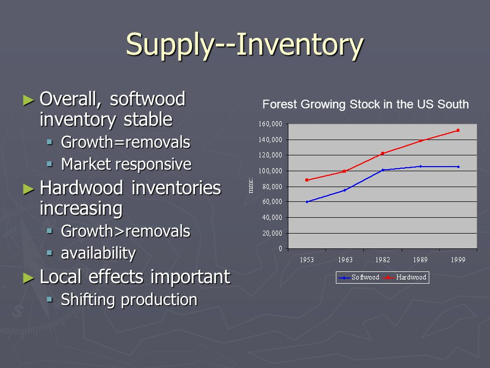Supply--Inventory ► Overall, softwood inventory stable  Growth=removals  Market responsive ► Hardwood inventories increasing  Growth>removals  availability ► Local effects important  Shifting production Forest Growing Stock in the US South