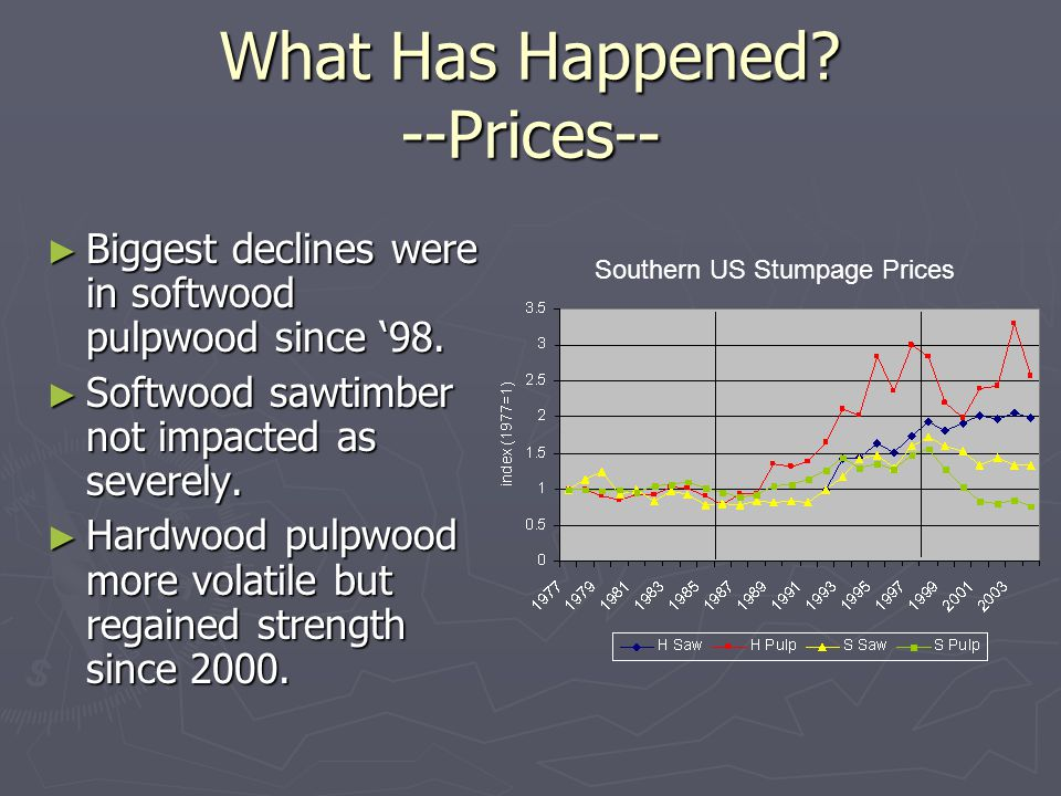 What Has Happened. --Prices-- ► Biggest declines were in softwood pulpwood since '98.