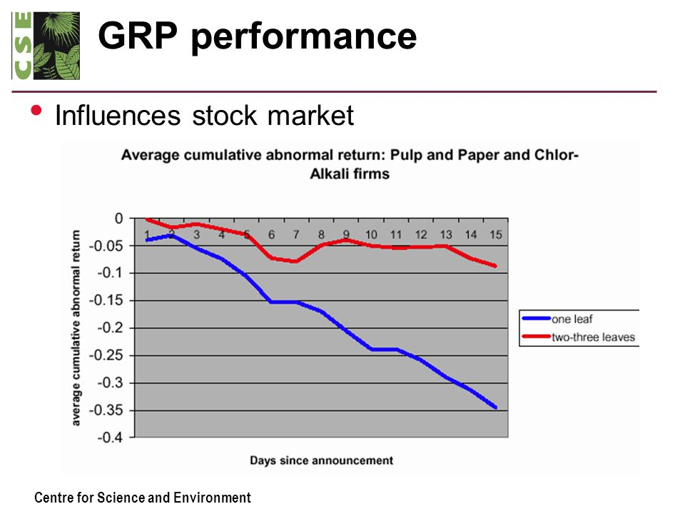 Centre for Science and Environment GRP performance Influences stock market