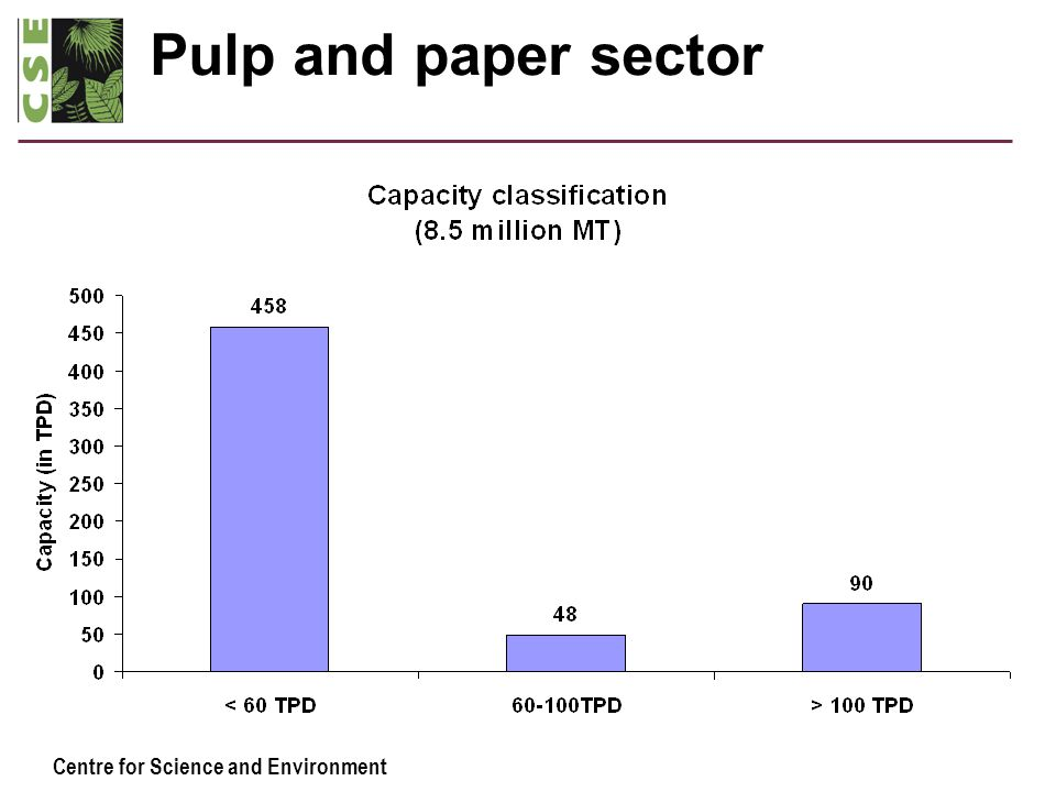 Centre for Science and Environment Pulp and paper sector