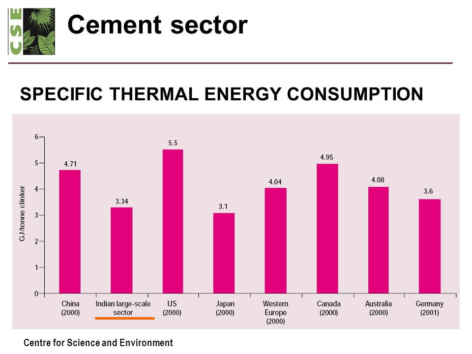 Centre for Science and Environment Cement sector SPECIFIC THERMAL ENERGY CONSUMPTION