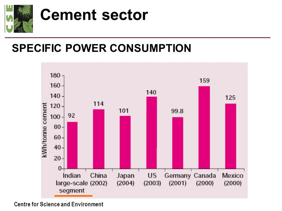 Centre for Science and Environment Cement sector SPECIFIC POWER CONSUMPTION