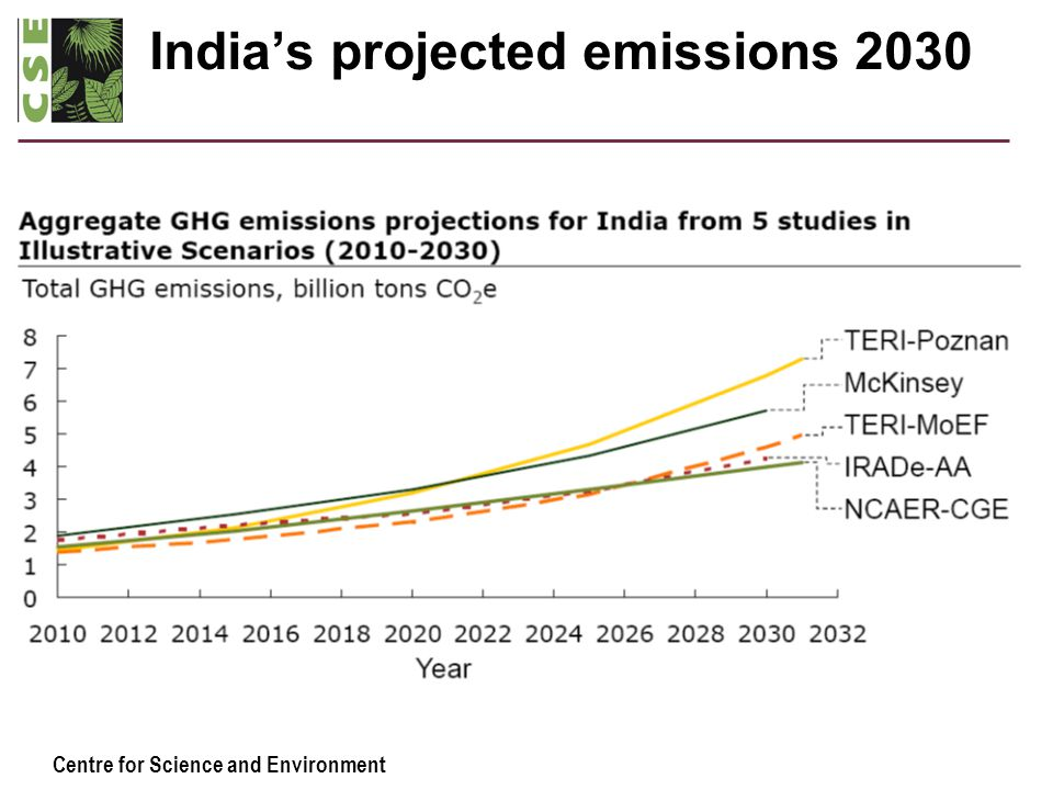 Centre for Science and Environment India's projected emissions 2030