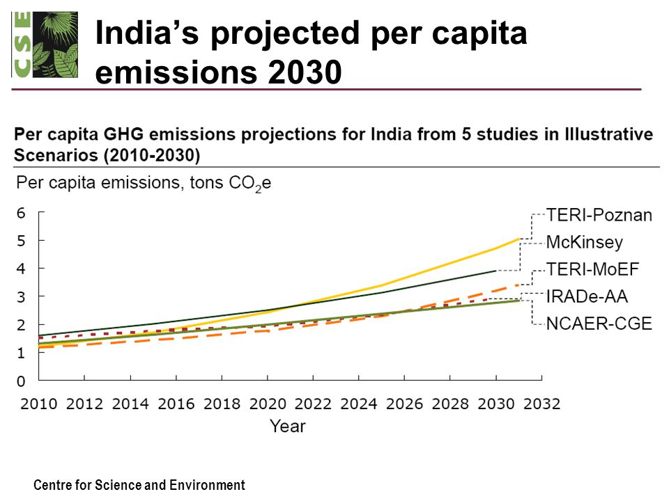 Centre for Science and Environment India's projected per capita emissions 2030