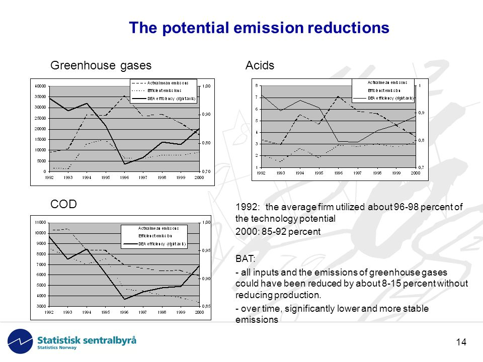 14 The potential emission reductions Greenhouse gases Acids COD 1992: the average firm utilized about 96-98 percent of the technology potential 2000: 85-92 percent BAT: - all inputs and the emissions of greenhouse gases could have been reduced by about 8-15 percent without reducing production.