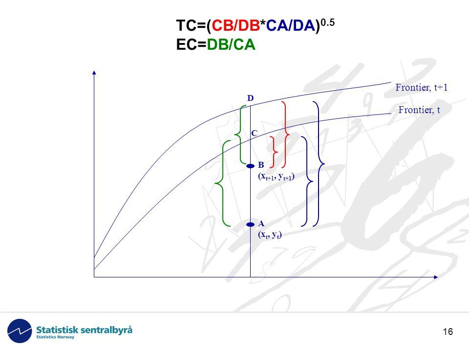 16 TC=(CB/DB*CA/DA) 0.5 EC=DB/CA A (x t, y t ) B (x t+1, y t+1 ) C D Frontier, t Frontier, t+1