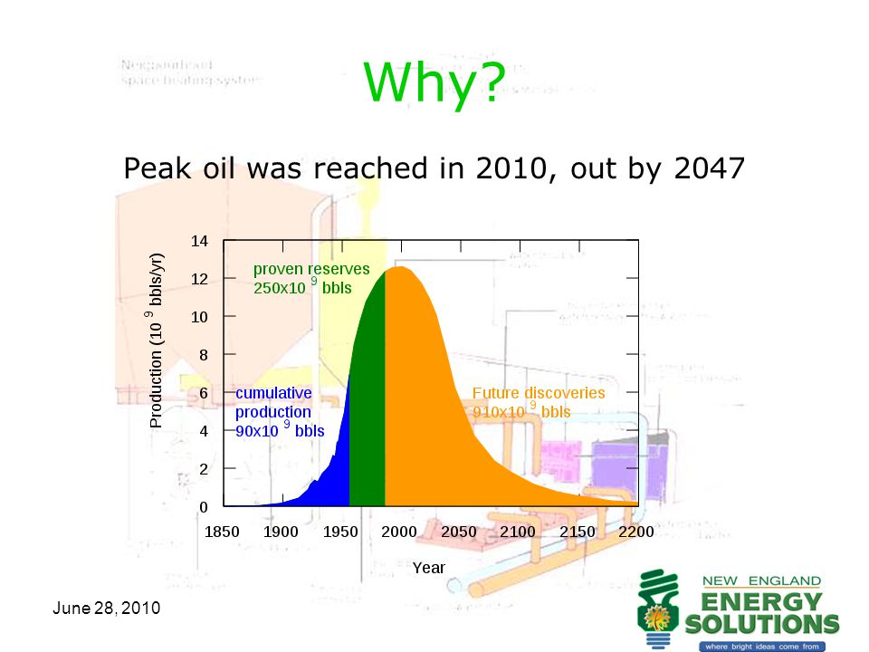 June 28, 2010 Why? Peak oil was reached in 2010, out by 2047