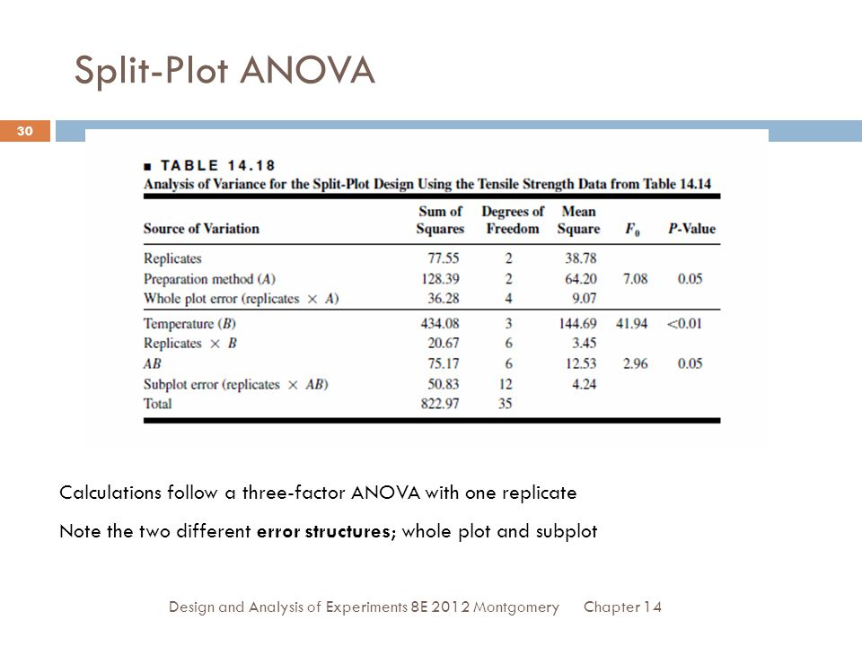 Chapter 14Design and Analysis of Experiments 8E 2012 Montgomery 30 Split-Plot ANOVA Calculations follow a three-factor ANOVA with one replicate Note the two different error structures; whole plot and subplot
