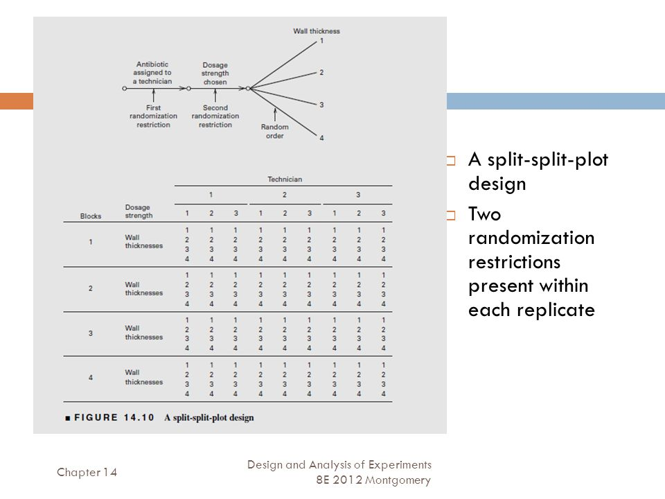 Chapter 14 Design and Analysis of Experiments 8E 2012 Montgomery 42  A split-split-plot design  Two randomization restrictions present within each replicate