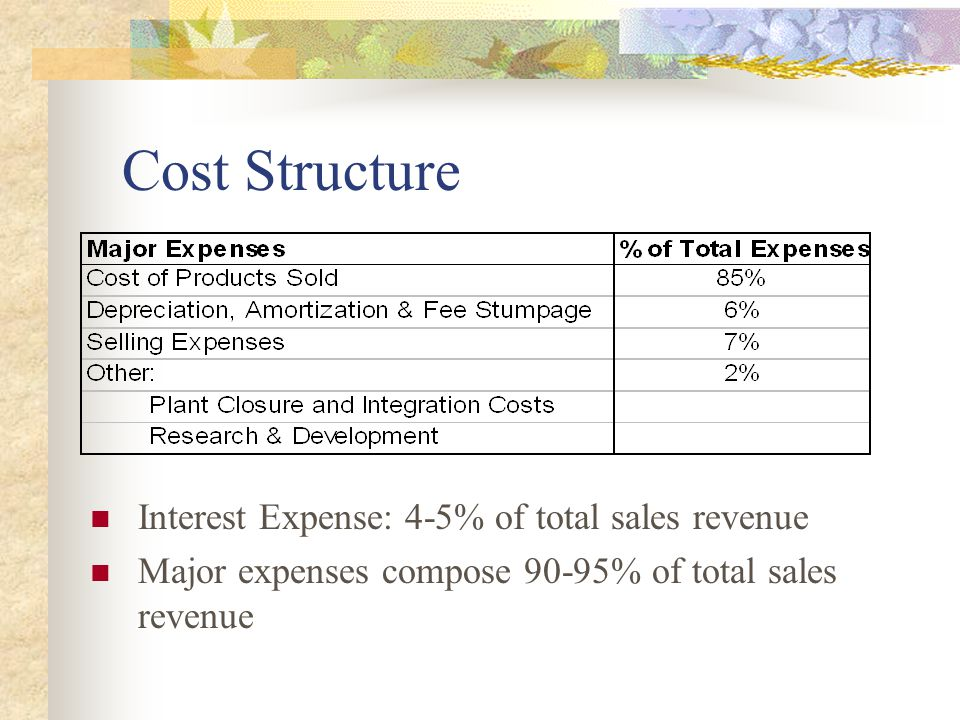 Cost Structure Interest Expense: 4-5% of total sales revenue Major expenses compose 90-95% of total sales revenue