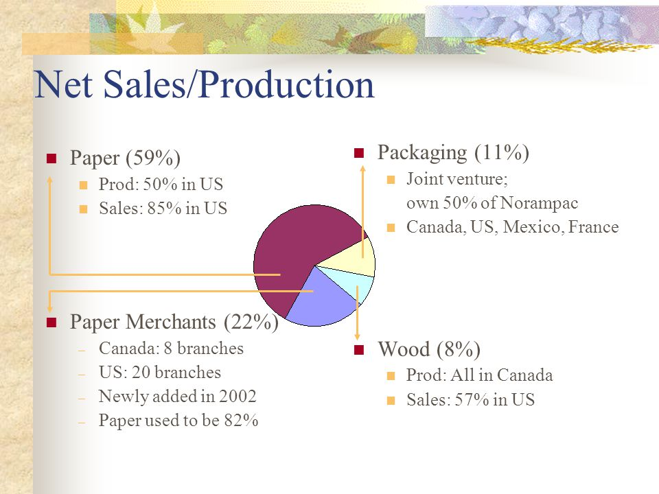 Paper (59%) Prod: 50% in US Sales: 85% in US Paper Merchants (22%) – Canada: 8 branches – US: 20 branches – Newly added in 2002 – Paper used to be 82%