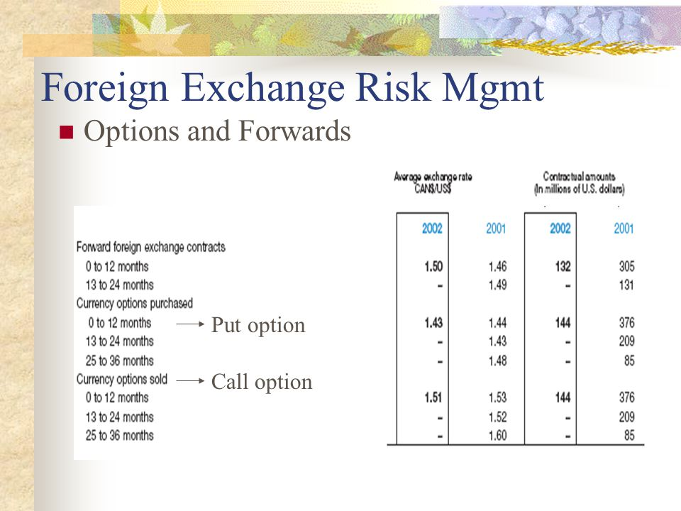 Foreign Exchange Risk Mgmt Options and Forwards Put option Call option