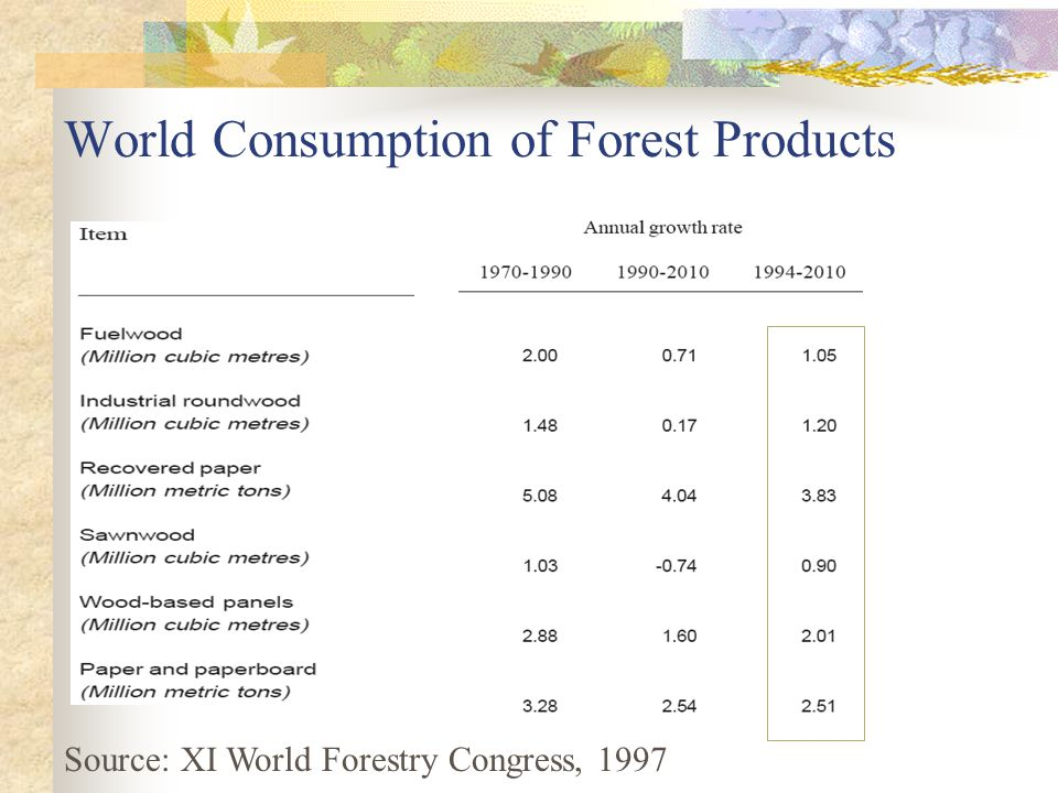 World Consumption of Forest Products Source: XI World Forestry Congress, 1997