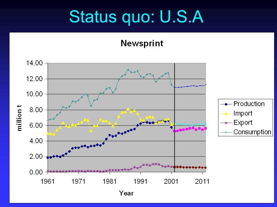 Status quo: U.S.A