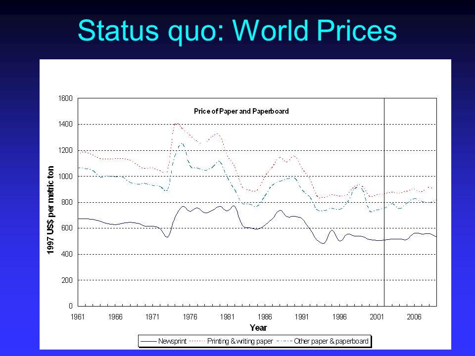 Status quo: World Prices