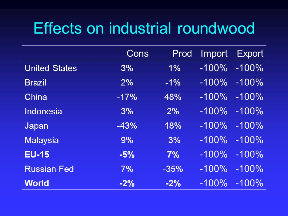 Effects on industrial roundwood ConsProdImportExport United States3%-1% -100% Brazil2%-1% -100% China-17%48% -100% Indonesia3%2% -100% Japan-43%18% -100% Malaysia9%-3% -100% EU-15-5%7% -100% Russian Fed7%-35% -100% World-2% -100%