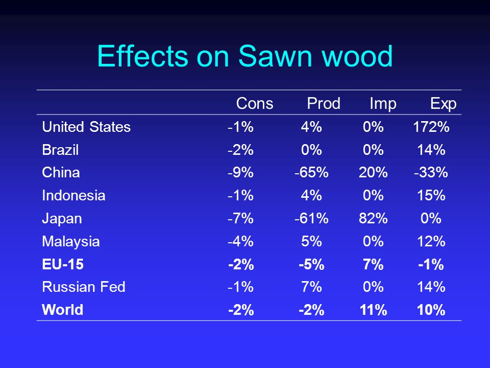 Effects on Sawn wood ConsProdImpExp United States-1%4%0%172% Brazil-2%0% 14% China-9%-65%20%-33% Indonesia-1%4%0%15% Japan-7%-61%82%0% Malaysia-4%5%0%12% EU-15-2%-5%7%-1% Russian Fed-1%7%0%14% World-2% 11%10%