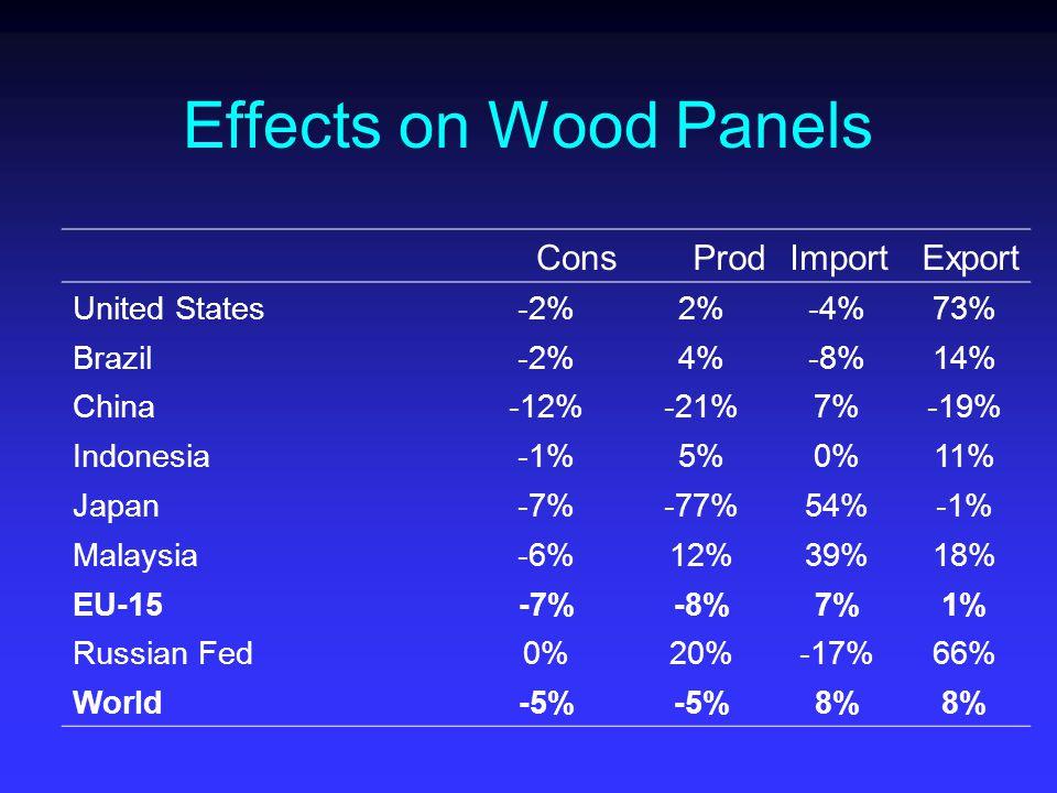 Effects on Wood Panels ConsProdImportExport United States-2%2%-4%73% Brazil-2%4%-8%14% China-12%-21%7%-19% Indonesia-1%5%0%11% Japan-7%-77%54%-1% Malaysia-6%12%39%18% EU-15-7%-8%7%1% Russian Fed0%20%-17%66% World-5% 8%