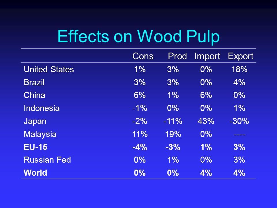 Effects on Wood Pulp ConsProdImportExport United States1%3%0%18% Brazil3% 0%4% China6%1%6%0% Indonesia-1%0% 1% Japan-2%-11%43%-30% Malaysia11%19%0%---- EU-15-4%-3%1%3% Russian Fed0%1%0%3% World0% 4%