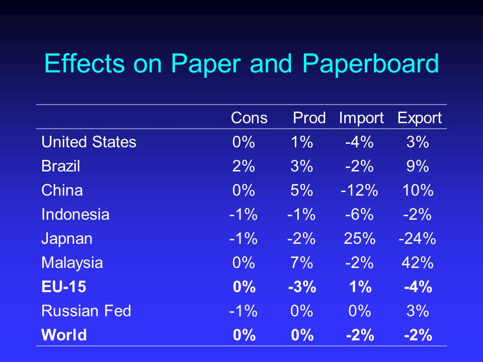 Effects on Paper and Paperboard ConsProdImportExport United States0%1%-4%3% Brazil2%3%-2%9% China0%5%-12%10% Indonesia-1% -6%-2% Japnan-1%-2%25%-24% Malaysia0%7%-2%42% EU-150%-3%1%-4% Russian Fed-1%0% 3% World0% -2%