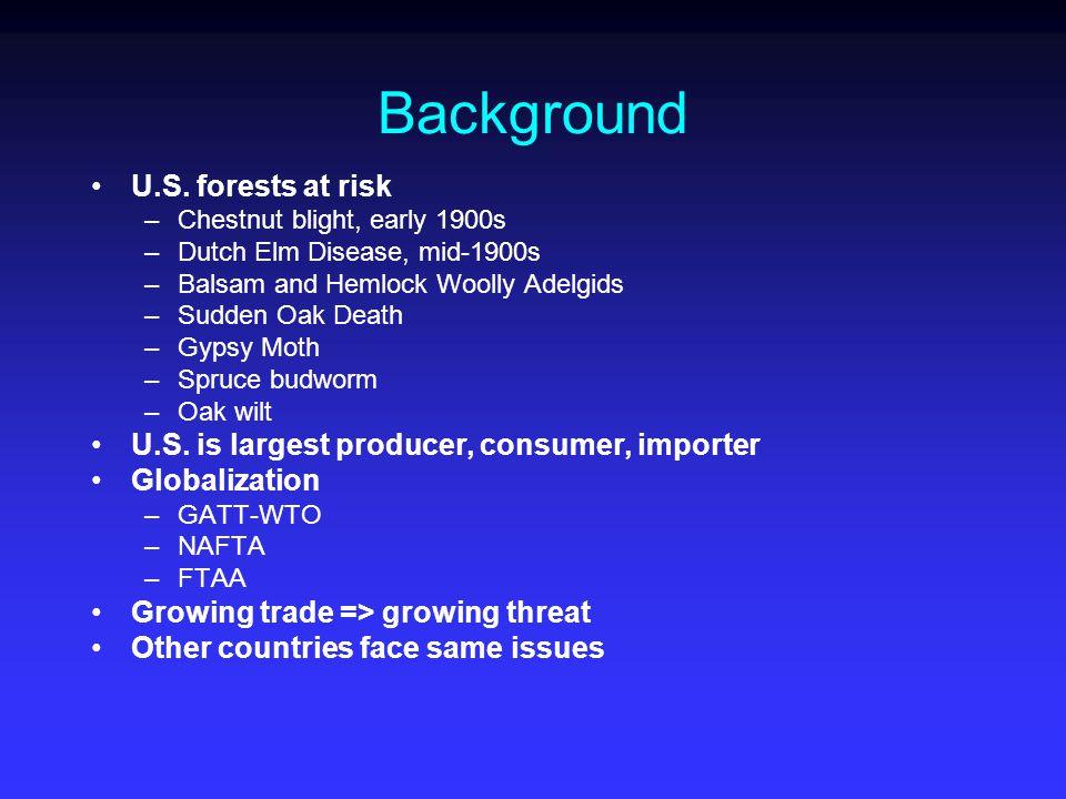 Background U.S.