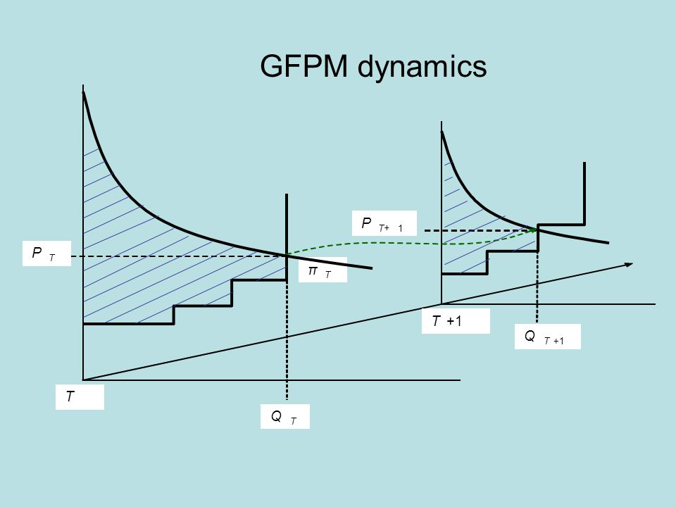 π T T T+1 Q T P T P T+1 Q T+1 GFPM dynamics