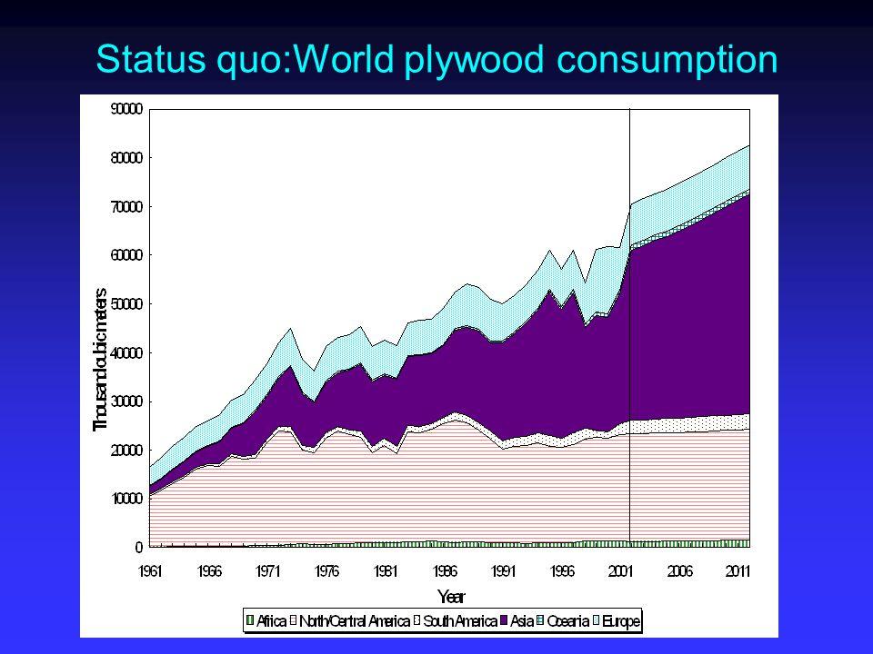 Status quo:World plywood consumption