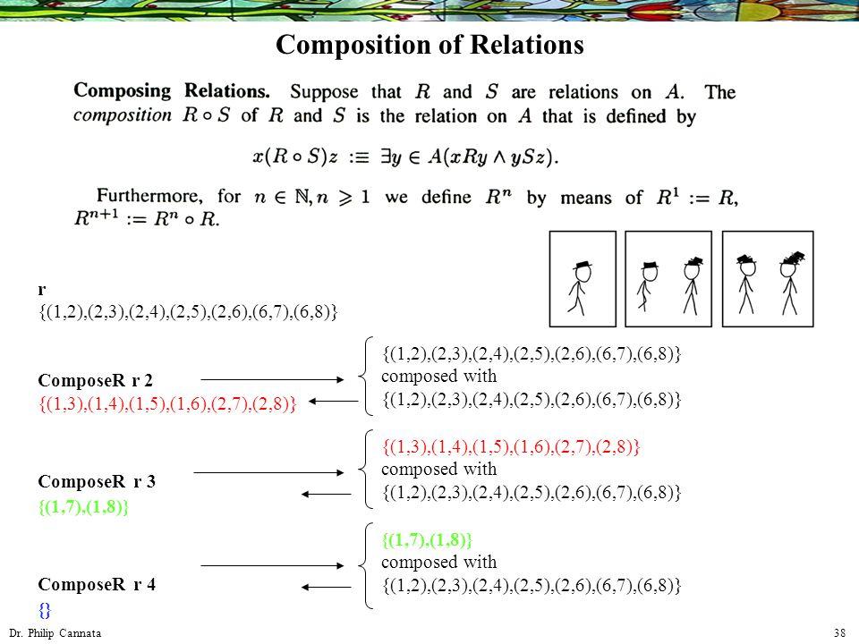 Dr. Philip Cannata 38 r {(1,2),(2,3),(2,4),(2,5),(2,6),(6,7),(6,8)} ComposeR r 2 {(1,3),(1,4),(1,5),(1,6),(2,7),(2,8)} ComposeR r 3 {(1,7),(1,8)} Comp