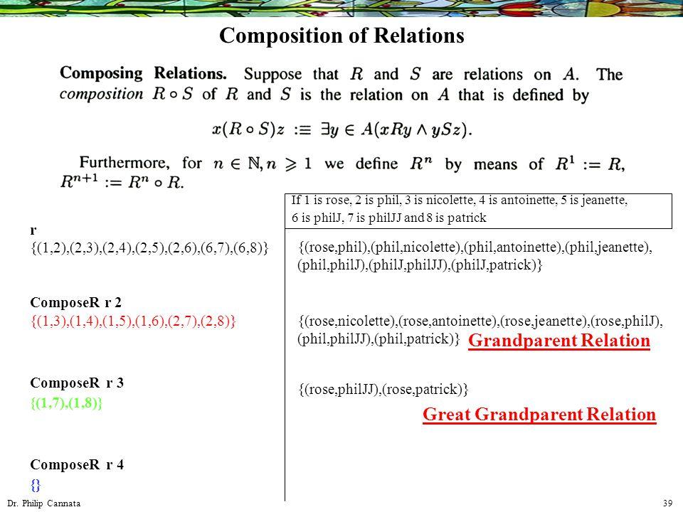 Dr. Philip Cannata 39 {(rose,phil),(phil,nicolette),(phil,antoinette),(phil,jeanette), (phil,philJ),(philJ,philJJ),(philJ,patrick)} {(rose,nicolette),