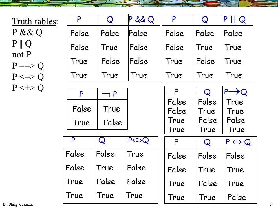 Dr. Philip Cannata 5 Truth tables: P && Q P || Q not P P ==> Q P Q P Q P && Q False False False False True False True False False True True True P Q P