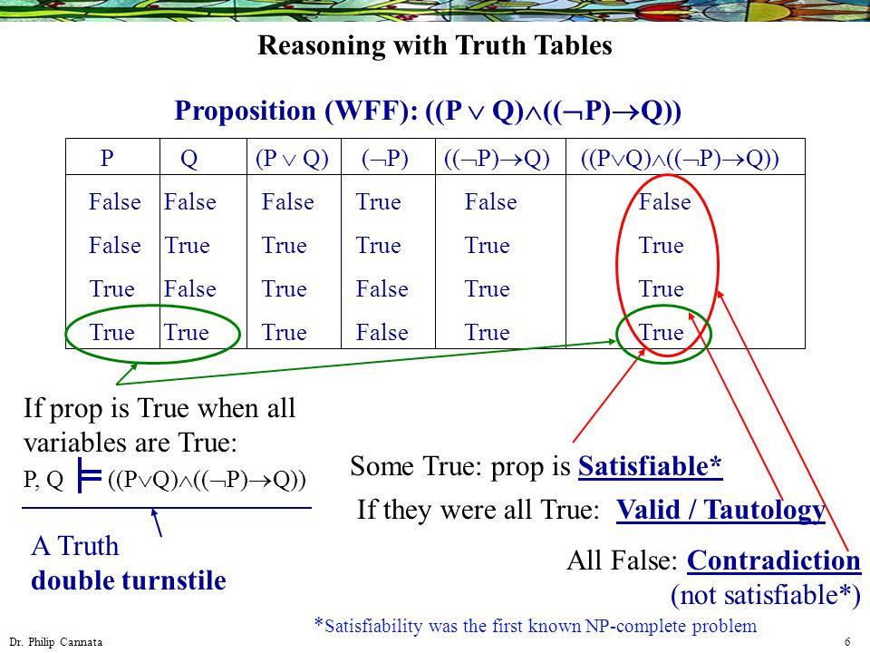 Dr. Philip Cannata 6 Proposition (WFF): ((P  Q)  ((  P)  Q)) P Q False False True True False True False True (P  Q) (  P) True False ((  P)  Q
