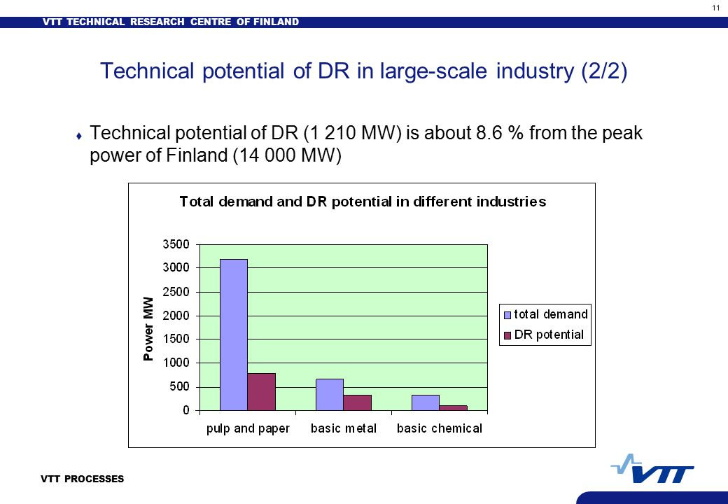 VTT TECHNICAL RESEARCH CENTRE OF FINLAND 11 VTT PROCESSES Technical potential of DR in large-scale industry (2/2) t Technical potential of DR (1 210 MW) is about 8.6 % from the peak power of Finland (14 000 MW)