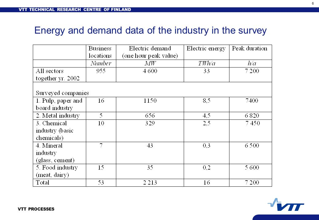 VTT TECHNICAL RESEARCH CENTRE OF FINLAND 6 VTT PROCESSES Energy and demand data of the industry in the survey