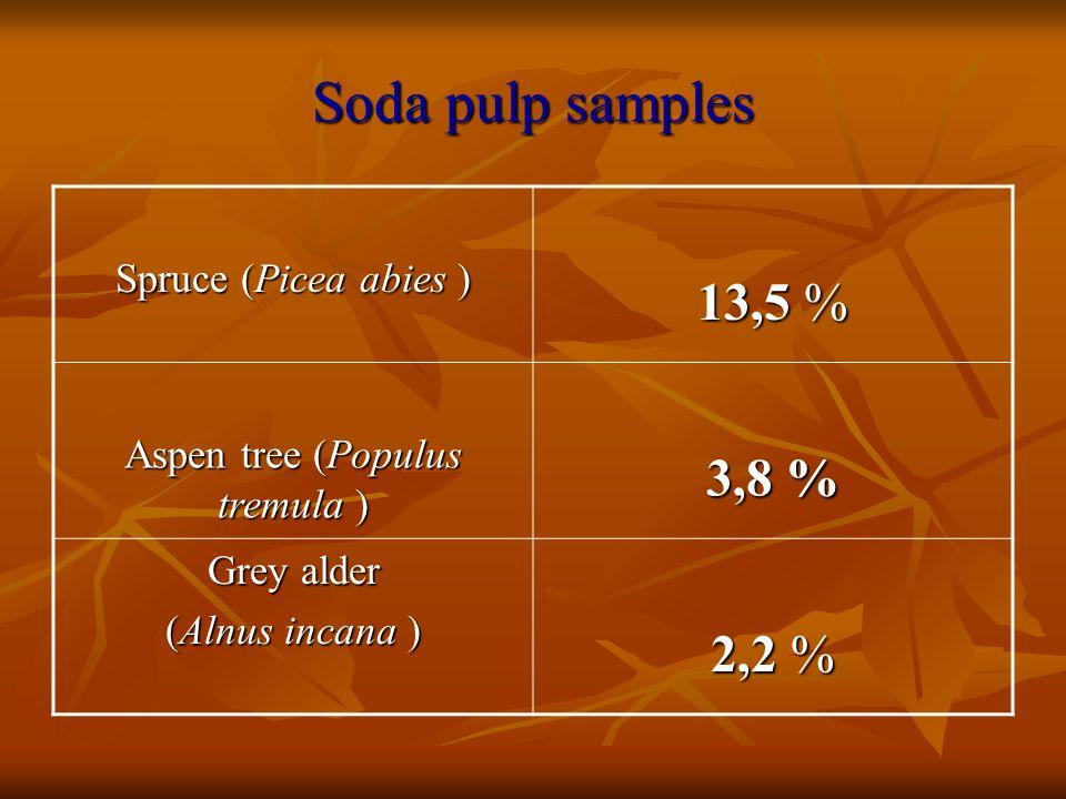 Soda pulp samples Spruce (Picea abies ) 13,5 % Aspen tree (Populus tremula ) 3,8 % Grey alder (Alnus incana ) 2,2 %