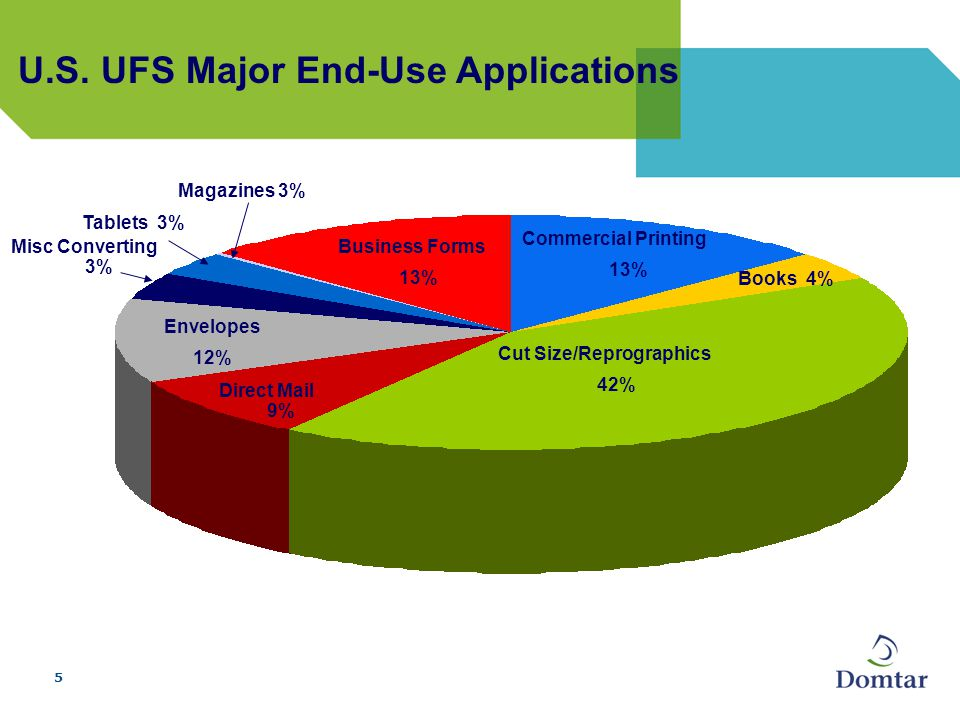 5 U.S. UFS Major End-Use Applications Business Forms 13% Envelopes 12% Direct Mail 9% Commercial Printing 13% Magazines 3% Tablets 3% Books 4% Cut Siz