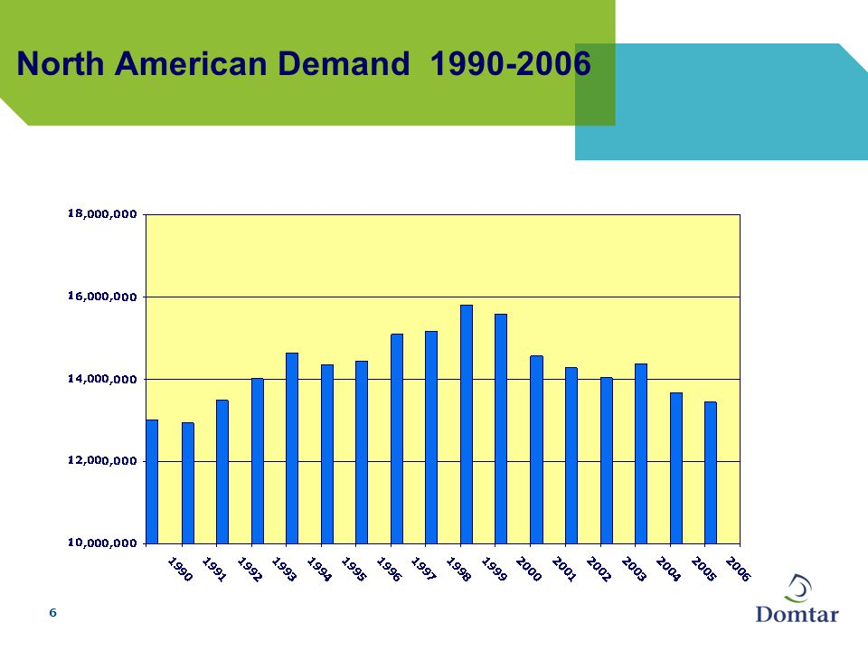 6 North American Demand 1990-2006