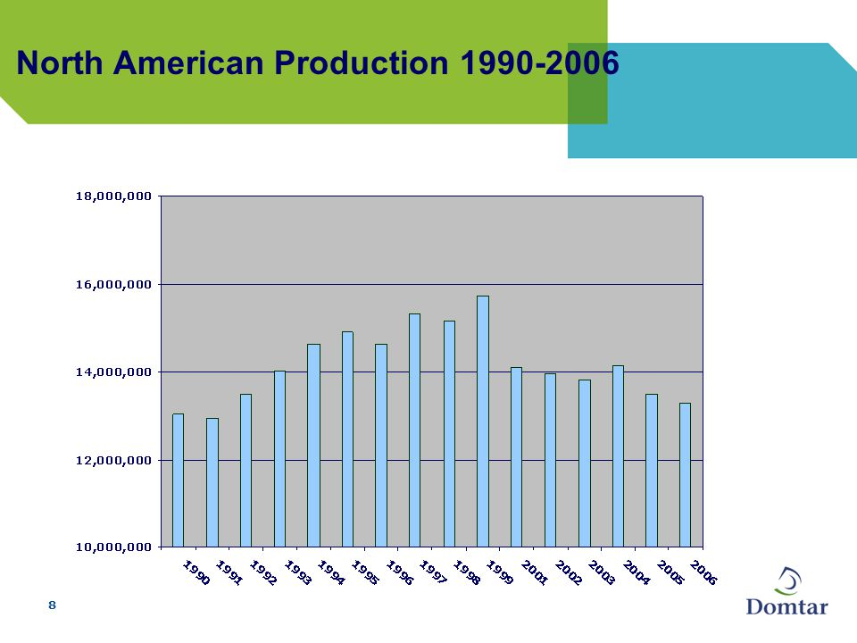 8 North American Production 1990-2006