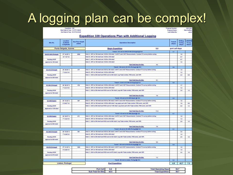 A logging plan can be complex!