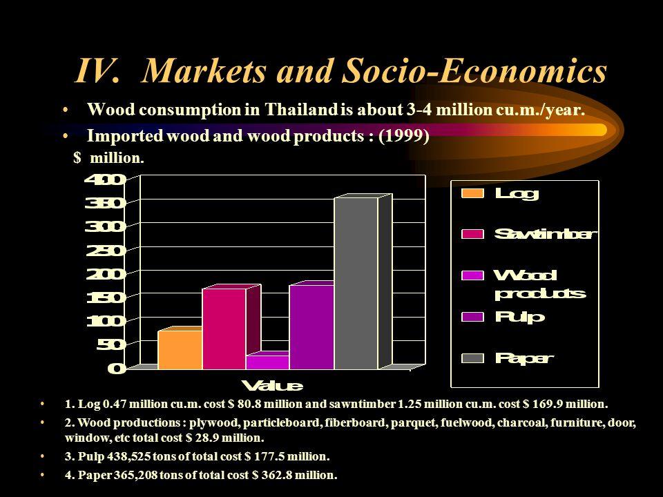 Each year, Thailand has consumption charcoal 3 million kg.