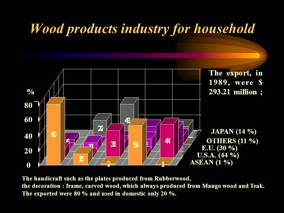 Wood products industry for household 80 60 40 20 0 % The import value in 1989 were $ 34.88 million by import plywood, veneer and other products ASEAN (52 %) OTHERS (23 %) E.U.