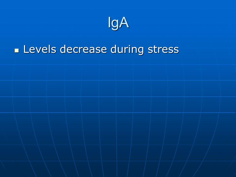 IgA Levels decrease during stress Levels decrease during stress