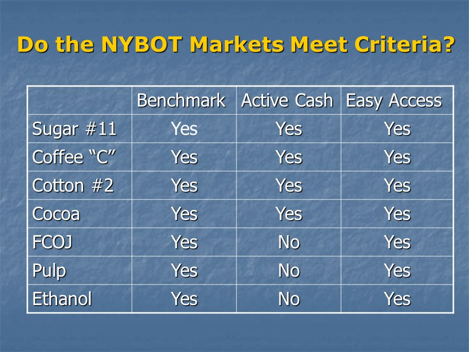 Do the NYBOT Markets Meet Criteria.
