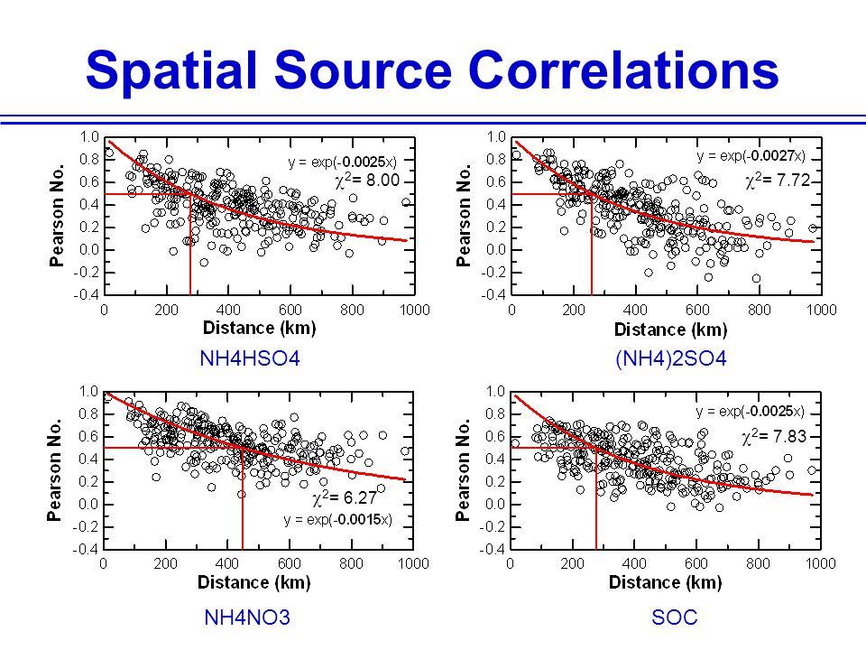 Spatial Source Correlations NH4HSO4(NH4)2SO4 NH4NO3SOC  2 = 8.00  2 = 7.72  2 = 6.27  2 = 7.83